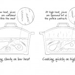 http://www.foodthinkers.com.au/images/easyblog_shared/Tips/2e1ax_default_frontpage_better-slow-cooking.jpg
