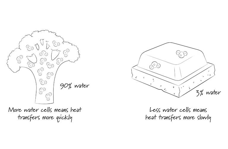 http://www.foodthinkers.com.au/images/easyblog_shared/Tips/better-microwave-results.jpg