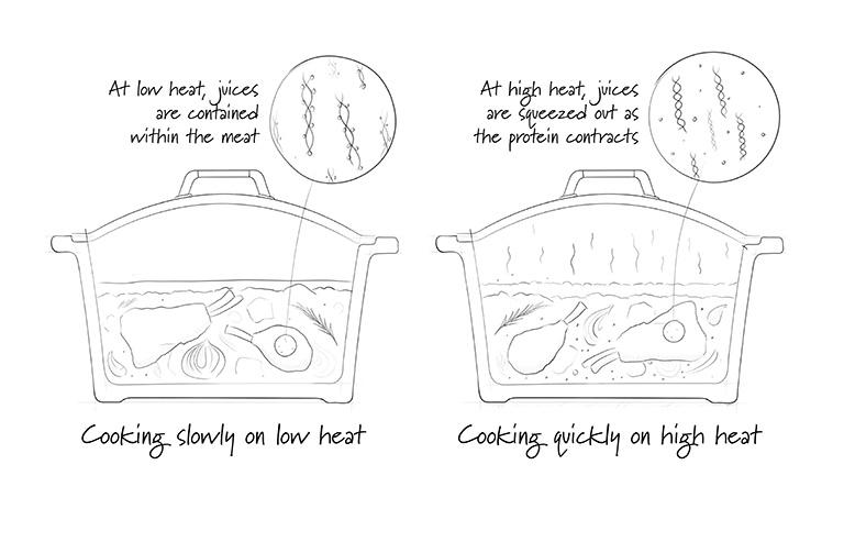 http://www.foodthinkers.com.au/images/easyblog_shared/Tips/better-slow-cooking.jpg