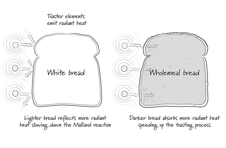 http://www.foodthinkers.com.au/images/easyblog_shared/Tips/better-toast.jpg