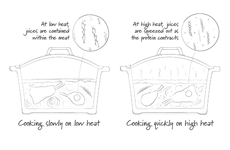 http://www.foodthinkers.com.au/images/easyblog_shared/Tips/slow-and-steady-wins-on-taste.jpg
